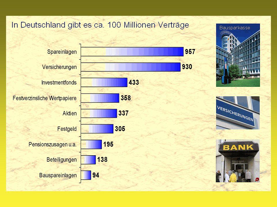 In Deutschland gibt es ca. 100 Millionen Verträge