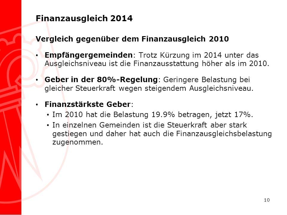 Finanzausgleich 2014 Vergleich gegenüber dem Finanzausgleich 2010 Empfängergemeinden: Trotz Kürzung im 2014 unter das Ausgleichsniveau ist die Finanza