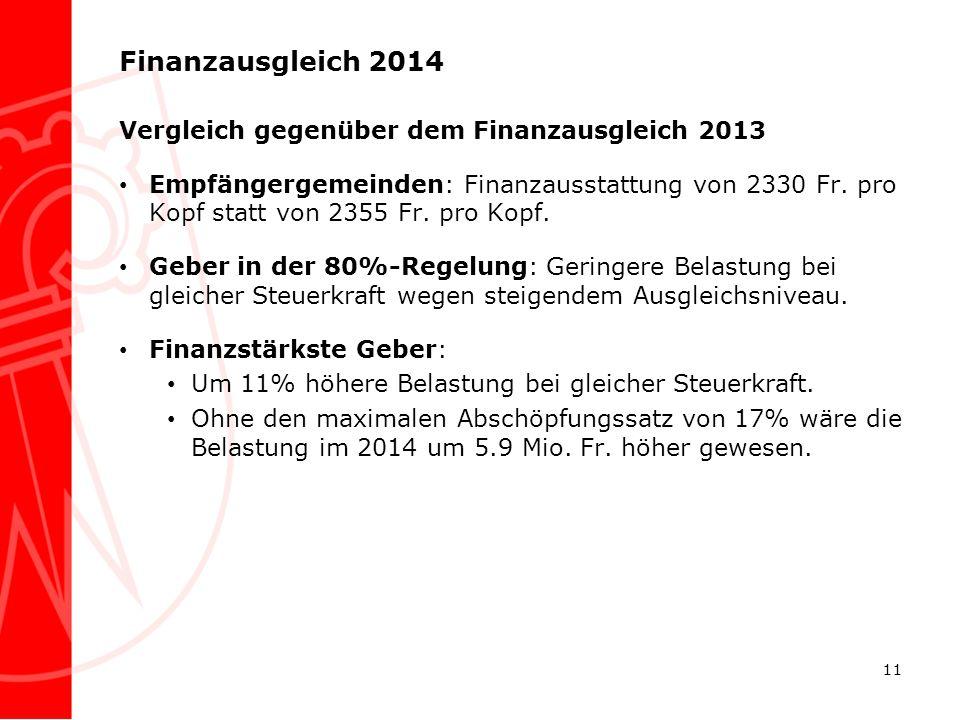 Finanzausgleich 2014 Vergleich gegenüber dem Finanzausgleich 2013 Empfängergemeinden: Finanzausstattung von 2330 Fr. pro Kopf statt von 2355 Fr. pro K