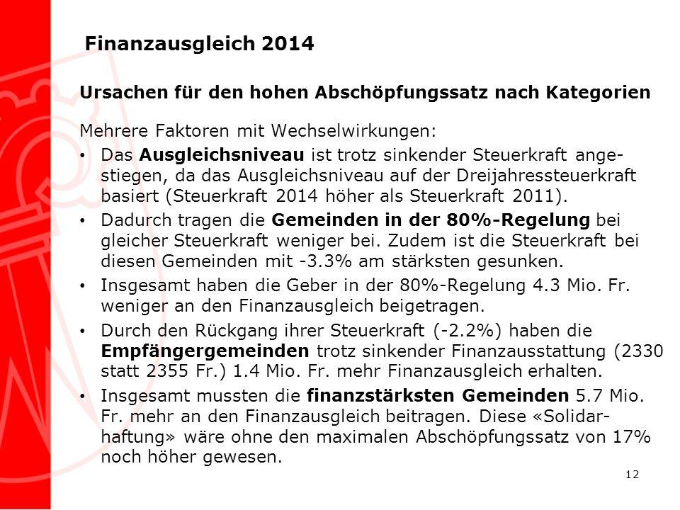 Finanzausgleich 2014 Ursachen für den hohen Abschöpfungssatz nach Kategorien Mehrere Faktoren mit Wechselwirkungen: Das Ausgleichsniveau ist trotz sin