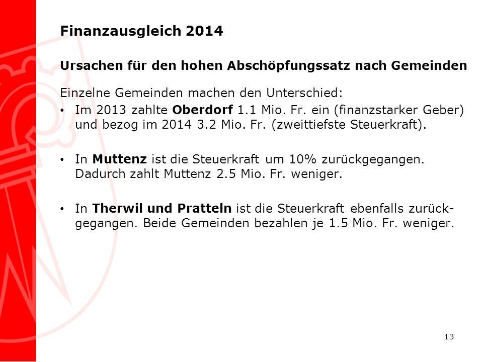 Finanzausgleich 2014 Ursachen für den hohen Abschöpfungssatz nach Gemeinden Einzelne Gemeinden machen den Unterschied: Im 2013 zahlte Oberdorf 1.1 Mio