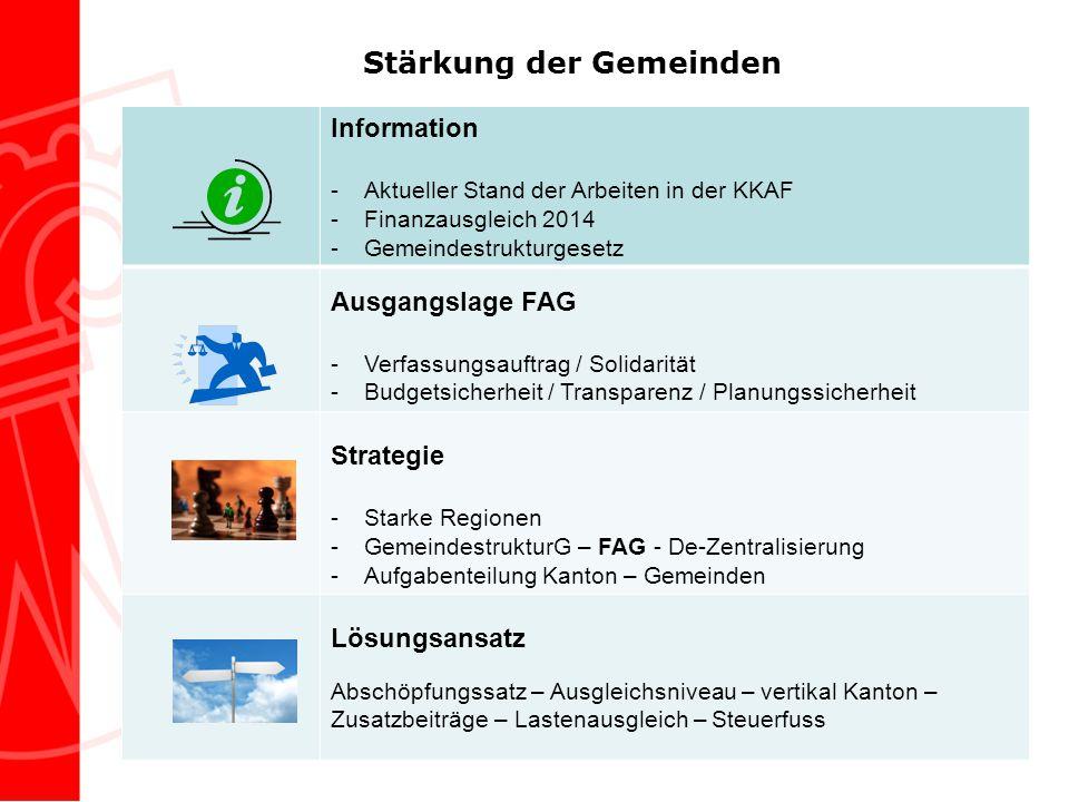 Stärkung der Gemeinden Information -Aktueller Stand der Arbeiten in der KKAF -Finanzausgleich 2014 -Gemeindestrukturgesetz Ausgangslage FAG -Verfassun