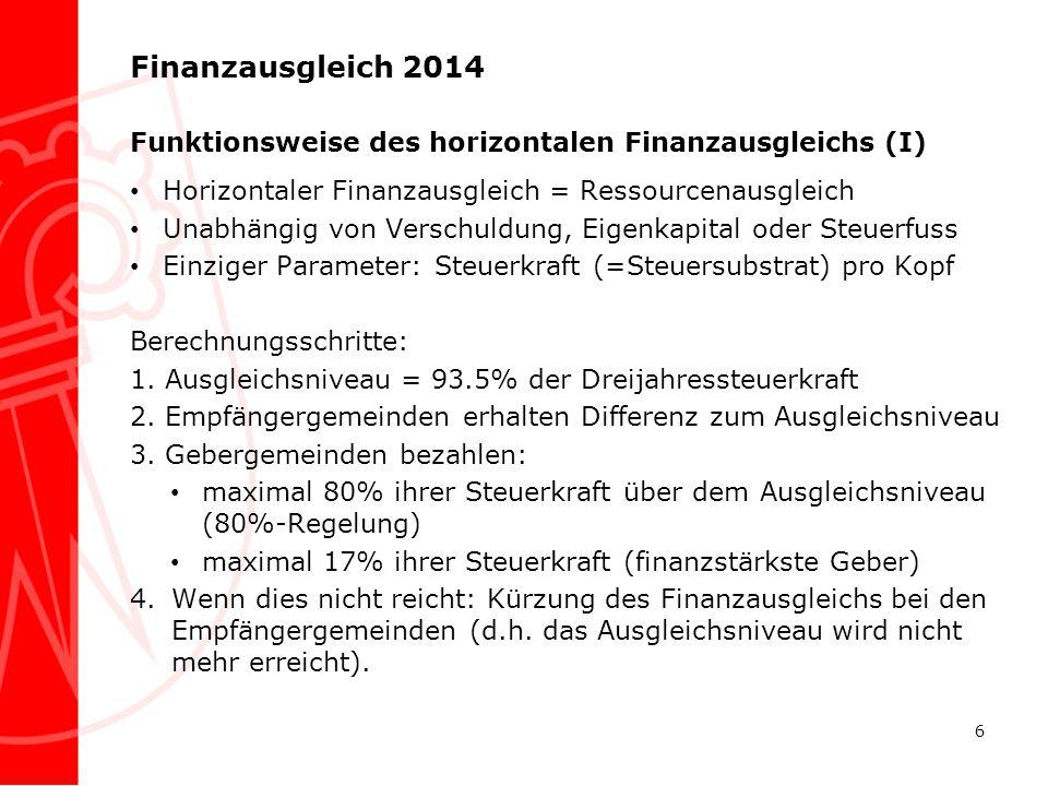 Finanzausgleich 2014 Funktionsweise des horizontalen Finanzausgleichs (I) Horizontaler Finanzausgleich = Ressourcenausgleich Unabhängig von Verschuldu