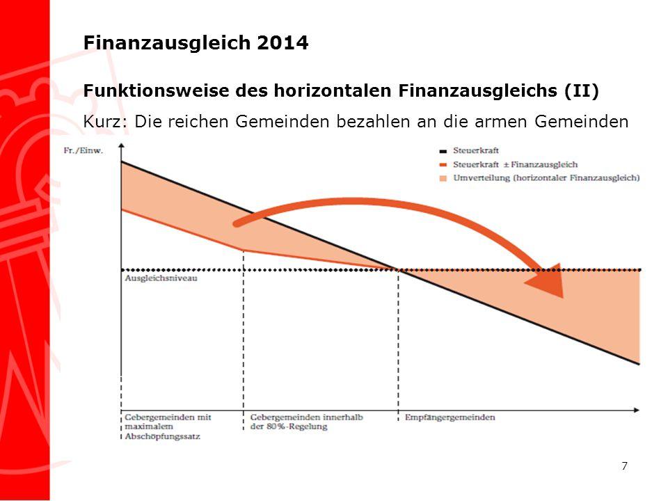 Finanzausgleich 2014 Funktionsweise des horizontalen Finanzausgleichs (II) Kurz: Die reichen Gemeinden bezahlen an die armen Gemeinden 7