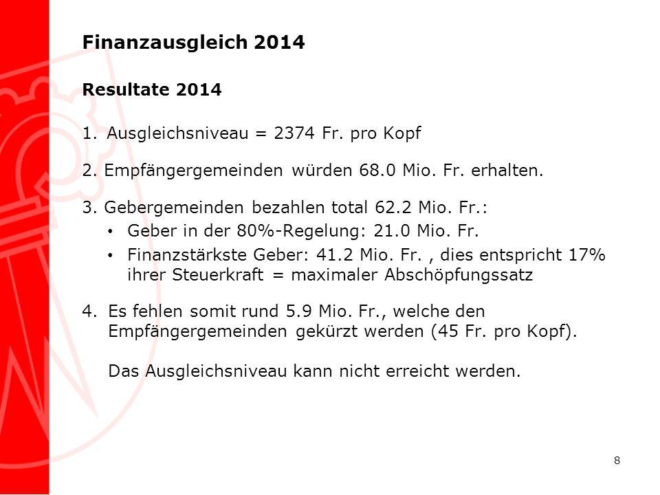 Finanzausgleich 2014 Resultate 2014 1.Ausgleichsniveau = 2374 Fr. pro Kopf 2. Empfängergemeinden würden 68.0 Mio. Fr. erhalten. 3. Gebergemeinden beza