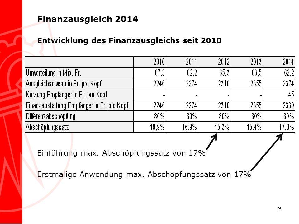 Finanzausgleich 2014 Entwicklung des Finanzausgleichs seit 2010 Einführung max. Abschöpfungssatz von 17% Erstmalige Anwendung max. Abschöpfungssatz vo