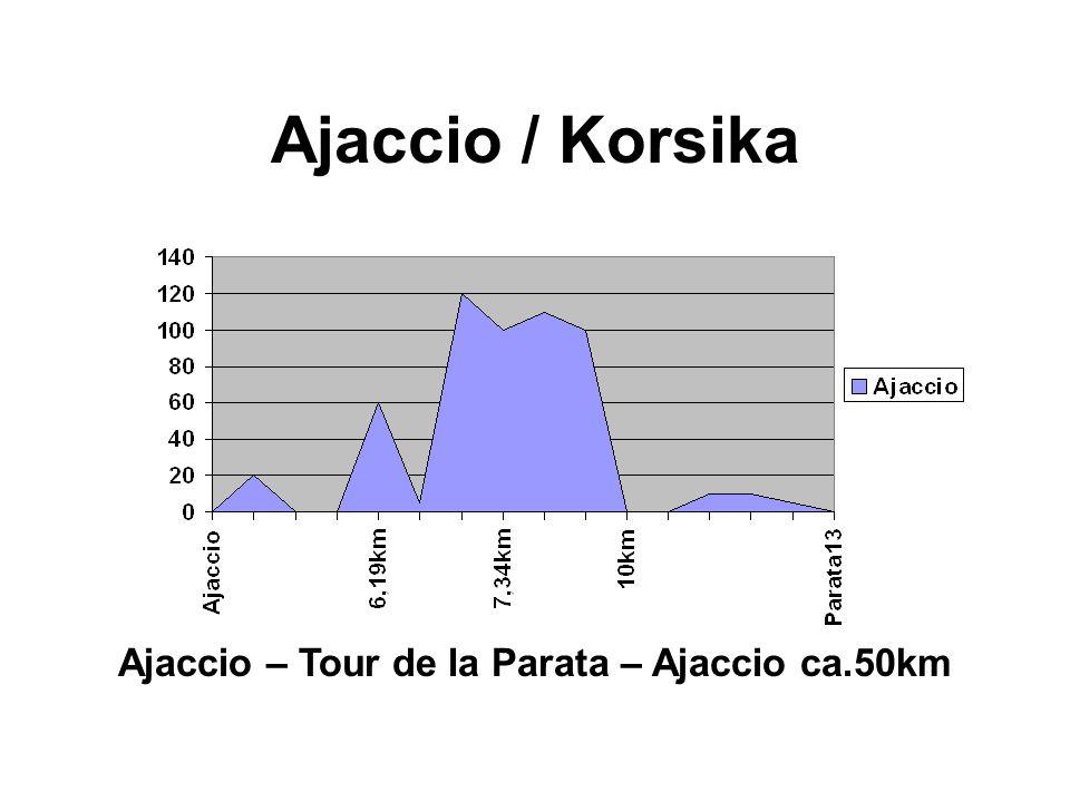 Ajaccio – Tour de la Parata – Ajaccio ca.50km