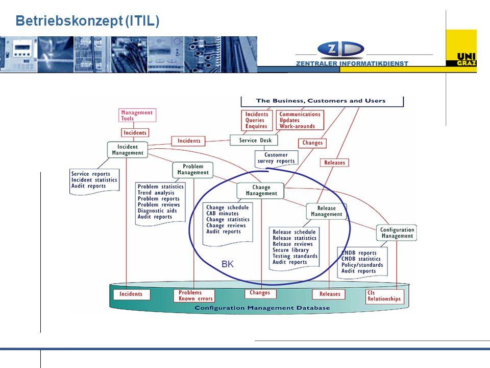 Betriebskonzept (ITIL)