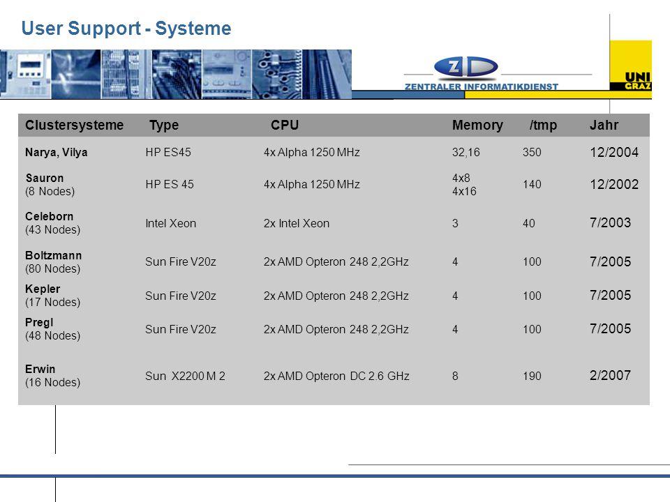 User Support - Systeme Clustersysteme Type CPUMemory /tmpJahr Narya, VilyaHP ES454x Alpha 1250 MHz32,16350 12/2004 Sauron (8 Nodes) HP ES 454x Alpha 1250 MHz 4x8 4x16 140 12/2002 Celeborn (43 Nodes) Intel Xeon2x Intel Xeon340 7/2003 Boltzmann (80 Nodes) Sun Fire V20z2x AMD Opteron 248 2,2GHz4100 7/2005 Kepler (17 Nodes) Sun Fire V20z2x AMD Opteron 248 2,2GHz4100 7/2005 Pregl (48 Nodes) Sun Fire V20z2x AMD Opteron 248 2,2GHz4100 7/2005 Erwin (16 Nodes) Sun X2200 M 22x AMD Opteron DC 2.6 GHz8190 2/2007