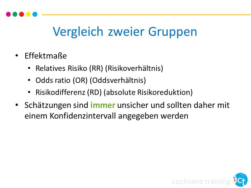 cochrane training Risikoverhältnis (RR) Ereignisrisiko mit Intervention = 17/68 Ereignisrisiko mit Kontrolle = 9/64 Risikoverhältnis= Risiko mit Intervention Risiko mit Kontrollrisiko =17/68= 0.25 = 1.79 9/640.14 Bei einem Risikoverhältnis (RR) = 1 gibt es keinen Unterschied zwischen den Gruppen Kofpschmerz Kein Kopfschmerz Total Koffein 175168 Koffeinfrei 95564 Total 26106132