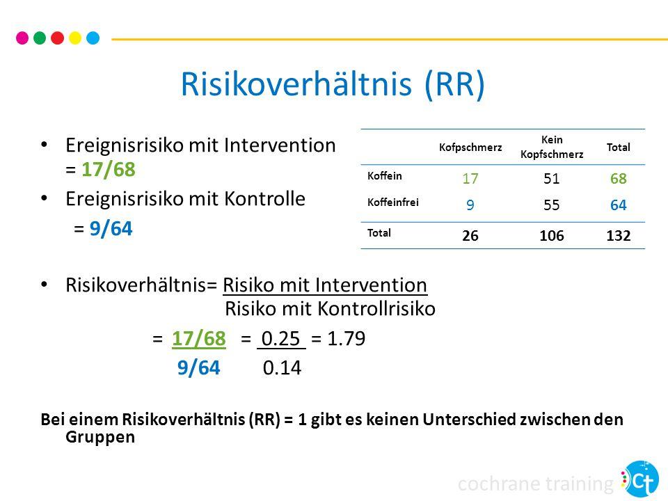 cochrane training In Worten ausgedrückt Risikoverhältnis (RR) 1.79 Das Risiko unter Behandlung Kopfschmerzen zu bekommen war 179% des Risikos in der Kontrollgruppe Die Intervention erhöhte das Risiko für Kopfschmerzen um 79% Oder bei einer Risikoverminderung: Risikoverhältnis (RR) 0.79 Das Risiko unter Behandlung Kopfschmerzen zu bekommen war 79% des Risikos in der Kontrollgruppe Die Intervention verringerte das Kopfschmerzrisiko um 21%
