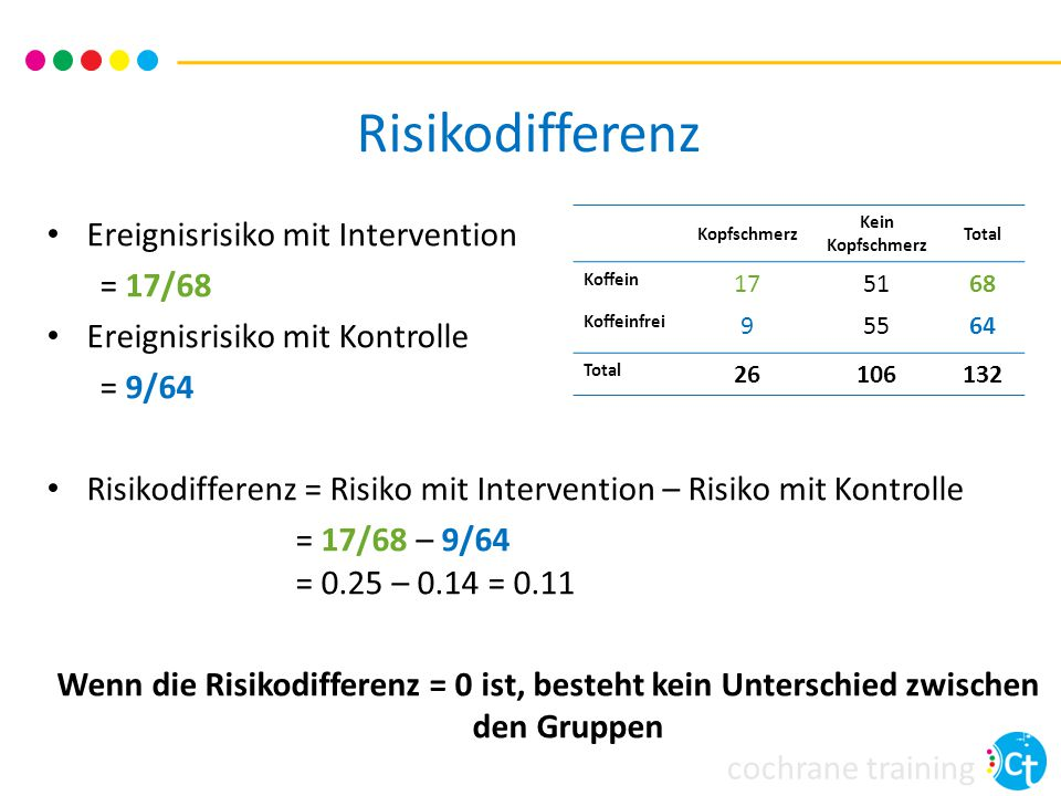 cochrane training Risikodifferenz Ereignisrisiko mit Intervention = 17/68 Ereignisrisiko mit Kontrolle = 9/64 Risikodifferenz = Risiko mit Interventio