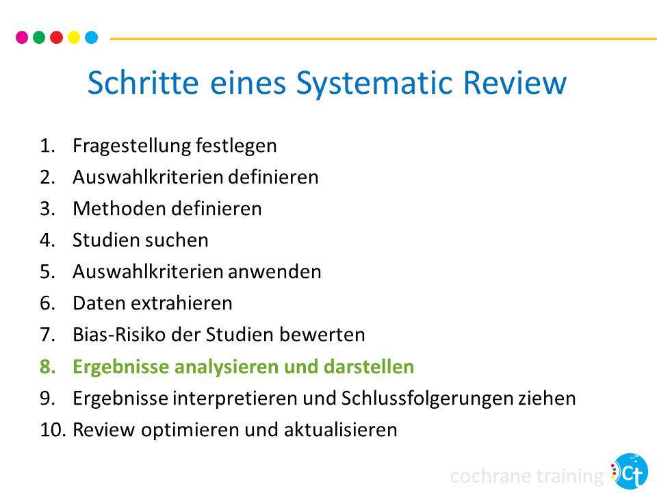 cochrane training Schritte eines Systematic Review 1.Fragestellung festlegen 2.Auswahlkriterien definieren 3.Methoden definieren 4.Studien suchen 5.Au
