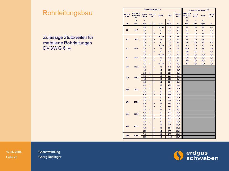 Gasanwendung Georg Radlinger 17.06.2004 Folie 23 Rohrleitungsbau Zulässige Stützweiten für metallene Rohrleitungen DVGW G 614