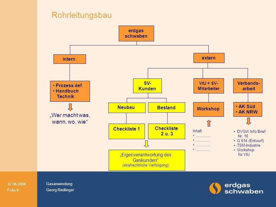 """Gasanwendung Georg Radlinger 17.06.2004 Folie 4 extern Prozess def. Handbuch Technik erdgas schwaben """"Wer macht was, wann, wo, wie"""" intern SV- Kunden"""
