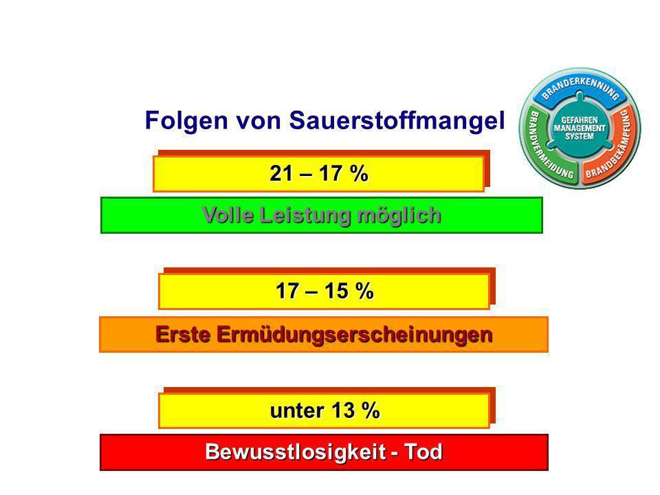 21 – 17 % Volle Leistung möglich 17 – 15 % Erste Ermüdungserscheinungen Bewusstlosigkeit - Tod unter 13 % Folgen von Sauerstoffmangel