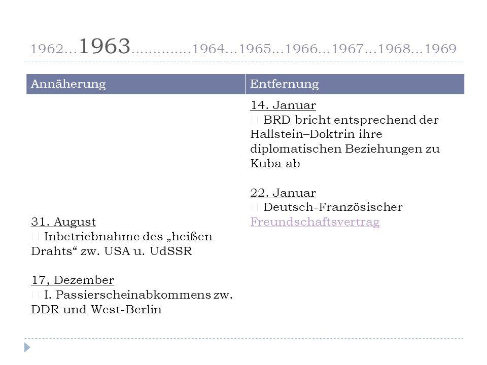 1962...1963..............1964...1965...1966...1967...1968...1969 AnnäherungEntfernung 31.
