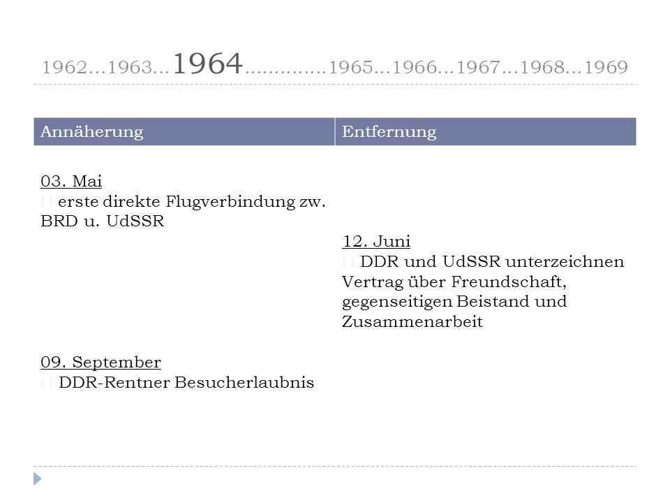 1962...1963...1964...1965..............1966...1967...1968...1969 AnnäherungEntfernung 30.