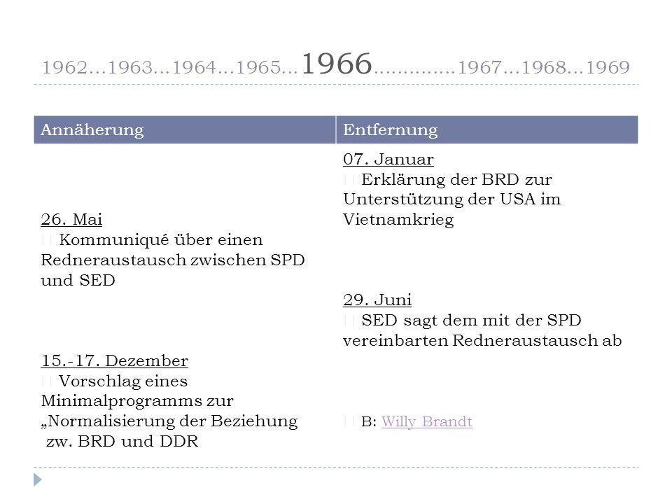 1962...1963...1964...1965...1966..............1967...1968...1969 AnnäherungEntfernung 26.