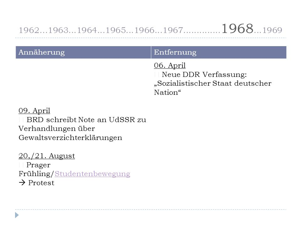 """Ulbricht-Doktrin ☞ """"Jeder Vertrag des Ostblocks mit der Bundesrepublik Deutschland setzt eine völkerrechtliche Anerkennung der DDR voraus: ☞ Gegenstück zur Hallstein-Doktrin ☞ DDR befürchtete eine Destabilisierung des Ostblockstaates und eine Isolierung der DDR  Beschluss: kein Mitglied des Ostblocks darf sein Verhältnis zur BRD normalisieren, bevor die DDR es getan hat"""
