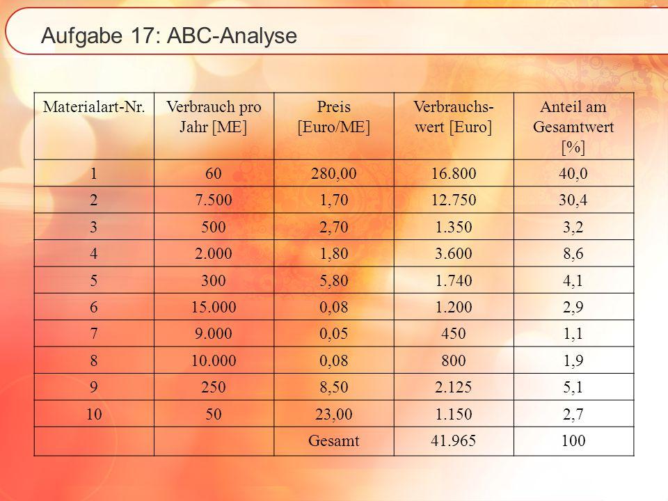 Aufgabe 17: ABC-Analyse RangMat.-Nr.Anteil am Gesamtwert [%] Kumulierte Anteile [%] Kategorie 1140,0 A 2230,470,4A 348,679,0B 495,184,1B 554,188,2B 633,291,4C 762,994,3C 8102,797,0C 981,998,9C 1071,1100,0C