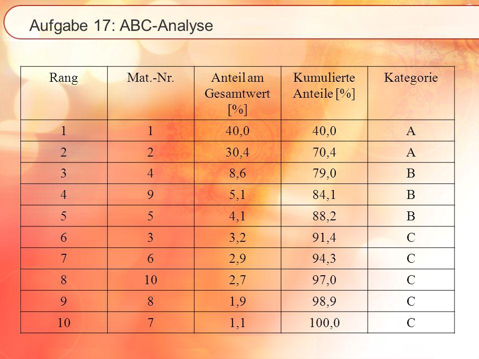 Aufgabe 17: ABC-Analyse Graphische Darstellung I (nicht explizit gefragt): Kategorisierung nach Materialarten