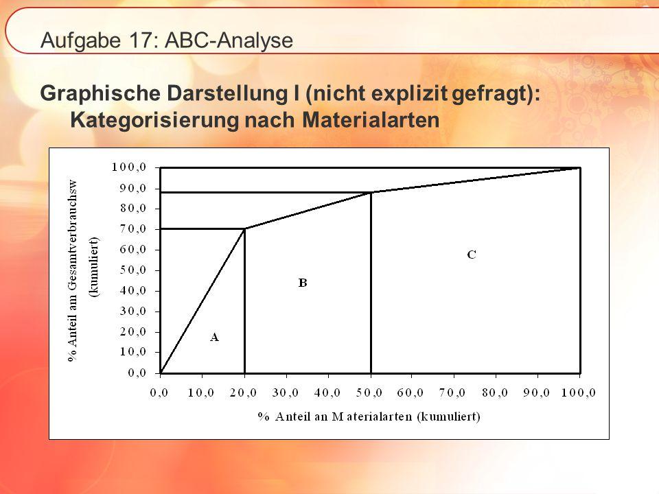 Aufgabe 17: ABC-Analyse Graphische Darstellung II (nicht explizit gefragt): Kategorisierung nach Teilen % Anteil der beschafften Teile (kumuliert) 100,00 88,20 70,42 16,9022,40 100,00 A B C % Anteil am Gesamt ver- brauchs -wert (kumu- liert)