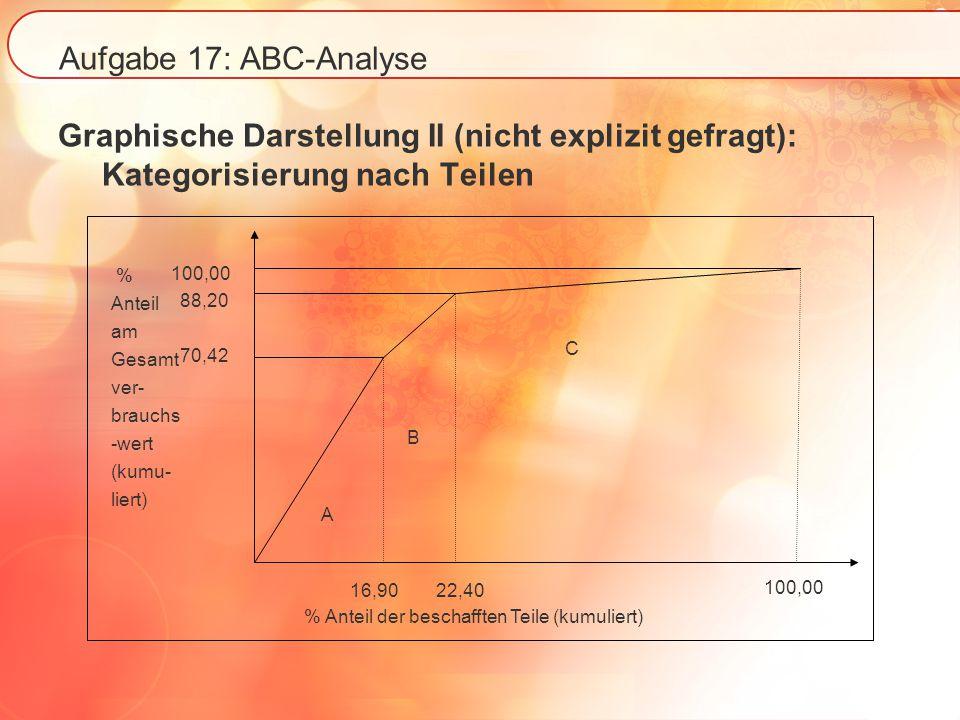 Aufgabe 17: ABC-Analyse Graphische Darstellung II (nicht explizit gefragt): Kategorisierung nach Teilen % Anteil der beschafften Teile (kumuliert) 100