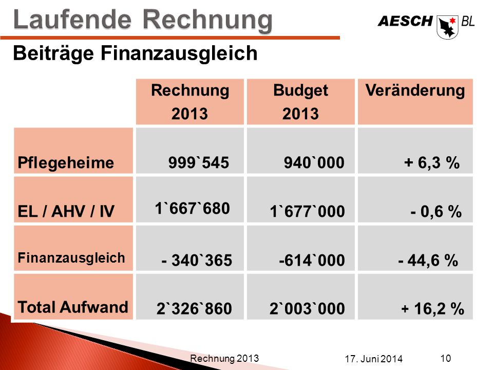 17. Juni 2014 10 Rechnung 2013 Beiträge Finanzausgleich Rechnung 2013 Budget 2013 Veränderung Pflegeheime 999`545 940`000 + 6,3 % EL / AHV / IV 1`667`