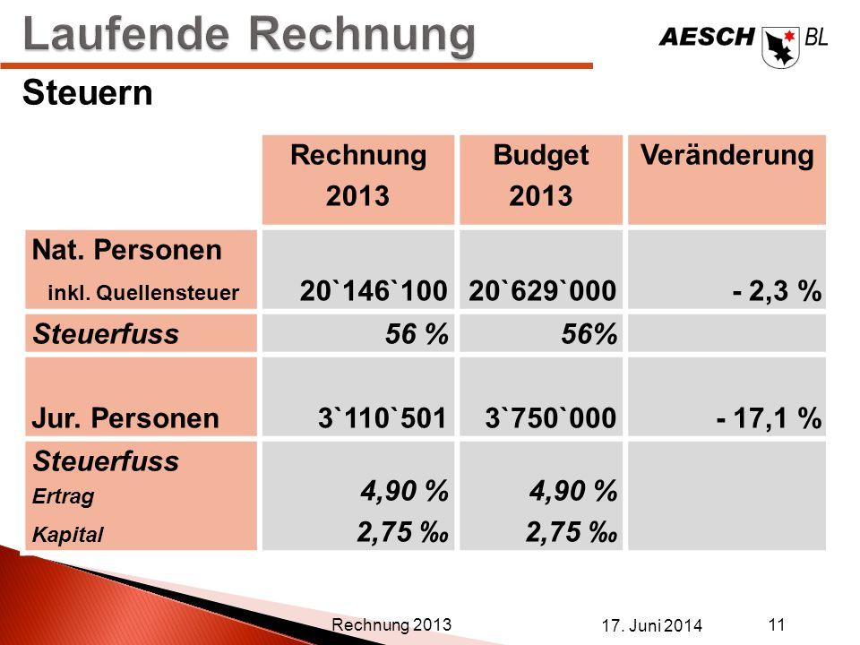 17. Juni 2014 11 Rechnung 2013 Steuern Rechnung 2013 Budget 2013 Veränderung Nat. Personen inkl. Quellensteuer 20`146`10020`629`000 - 2,3 % Steuerfuss