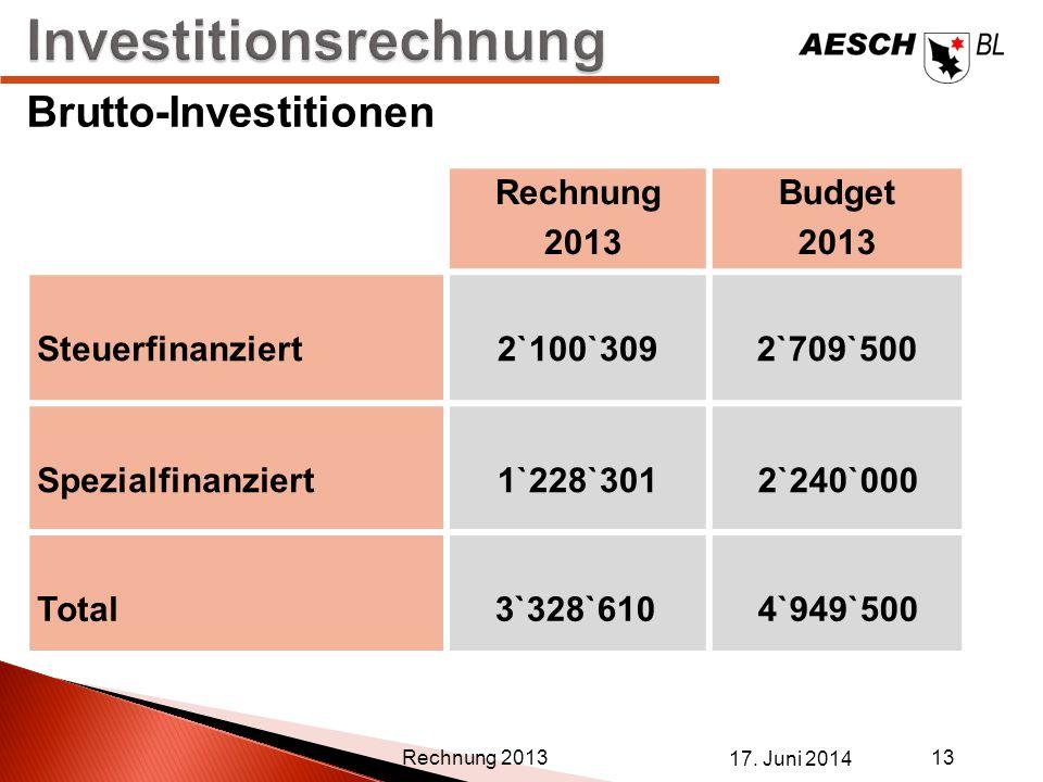 17. Juni 2014 13 Rechnung 2013 Brutto-Investitionen Rechnung 2013 Budget 2013 Steuerfinanziert 2`100`3092`709`500 Spezialfinanziert1`228`301 2`240`000