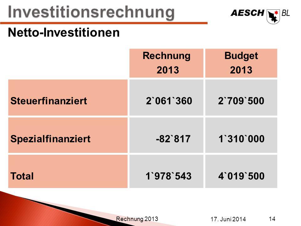 17. Juni 2014 14 Rechnung 2013 Netto-Investitionen Rechnung 2013 Budget 2013 Steuerfinanziert 2`061`3602`709`500 Spezialfinanziert -82`817 1`310`000 T