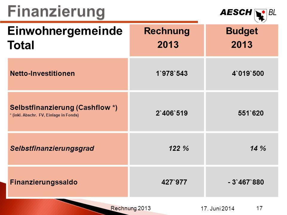 Rechnung 2013 Budget 2013 Netto-Investitionen 1`978`543 4`019`500 Selbstfinanzierung (Cashflow *) * (inkl. Abschr. FV, Einlage in Fonds) 2`406`519 551