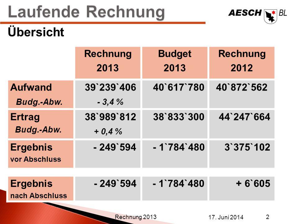 Rechnung 2013 Budget 2013 Rechnung 2012 Aufwand Budg.-Abw. 39`239`406 - 3,4 % 40`617`78040`872`562 Ertrag Budg.-Abw. 38`989`812 + 0,4 % 38`833`300 44`