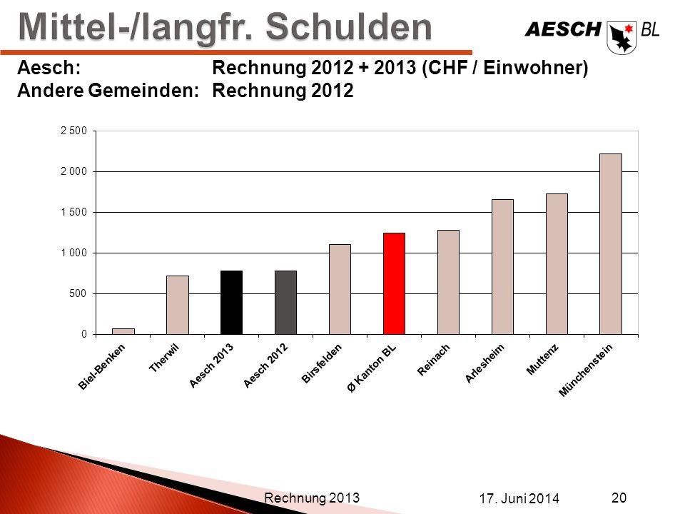 17. Juni 2014 20 Rechnung 2013 Aesch:Rechnung 2012 + 2013 (CHF / Einwohner) Andere Gemeinden:Rechnung 2012