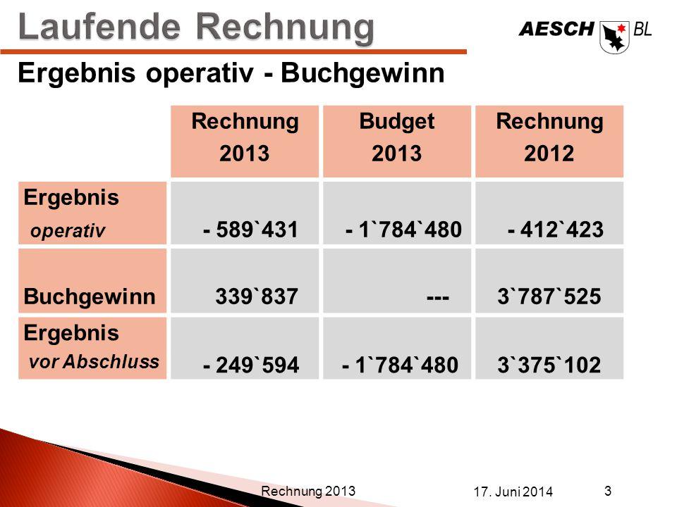 Rechnung 2013 Budget 2013 Rechnung 2012 Ergebnis operativ - 589`431 - 1`784`480 - 412`423 Buchgewinn 339`837 --- 3`787`525 Ergebnis vor Abschluss - 24