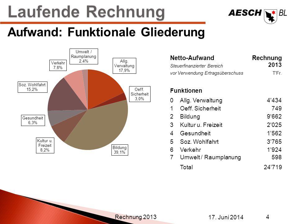 17. Juni 2014 4 Rechnung 2013 Aufwand: Funktionale Gliederung Netto-AufwandRechnung Steuerfinanzierter Bereich 2013 vor Verwendung ErtragsüberschussT'