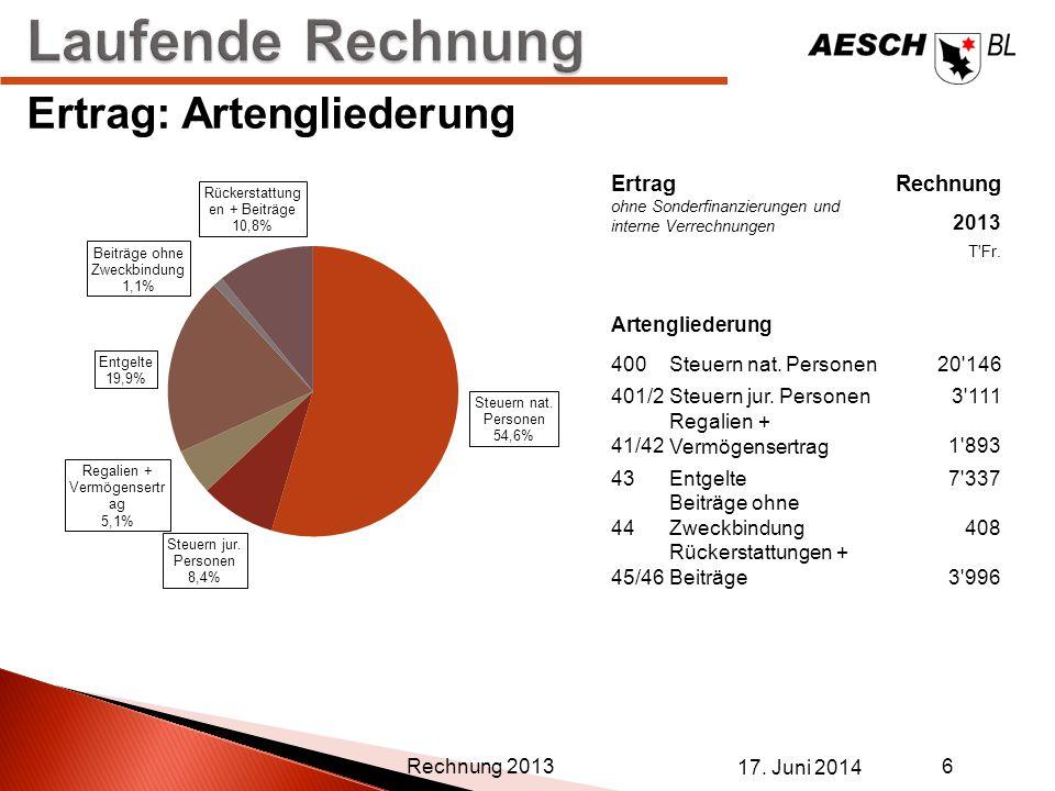 17. Juni 2014 6 Rechnung 2013 Ertrag: Artengliederung ErtragRechnung ohne Sonderfinanzierungen und interne Verrechnungen 2013 T'Fr. Artengliederung 40