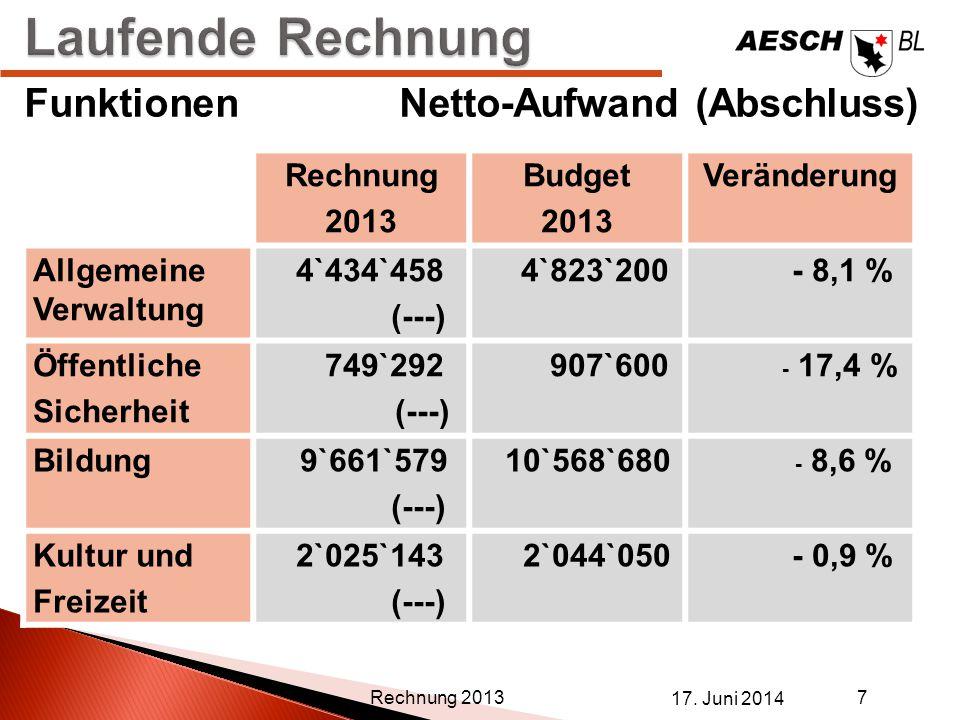 17. Juni 2014 7 Rechnung 2013 FunktionenNetto-Aufwand (Abschluss) Rechnung 2013 Budget 2013 Veränderung Allgemeine Verwaltung 4`434`458 (---) 4`823`20