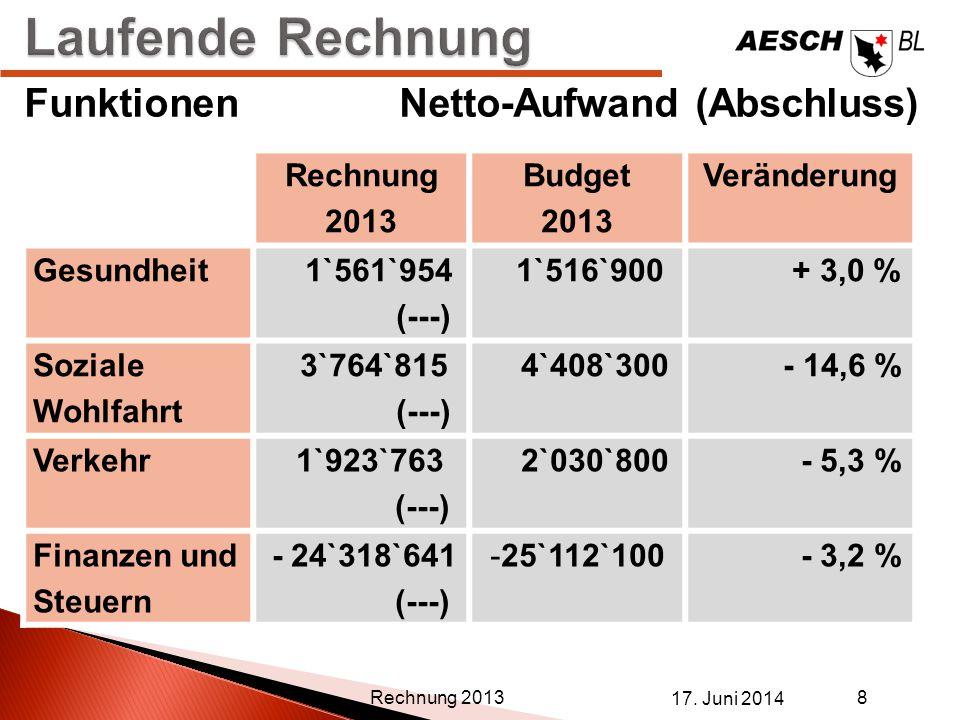 17. Juni 2014 8 Rechnung 2013 FunktionenNetto-Aufwand (Abschluss) Rechnung 2013 Budget 2013 Veränderung Gesundheit 1`561`954 (---) 1`516`900 + 3,0 % S
