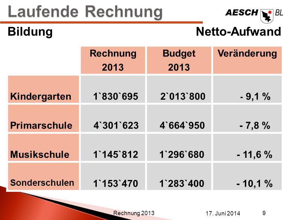 17. Juni 2014 9 Rechnung 2013 BildungNetto-Aufwand Rechnung 2013 Budget 2013 Veränderung Kindergarten 1`830`695 2`013`800 - 9,1 % Primarschule 4`301`6