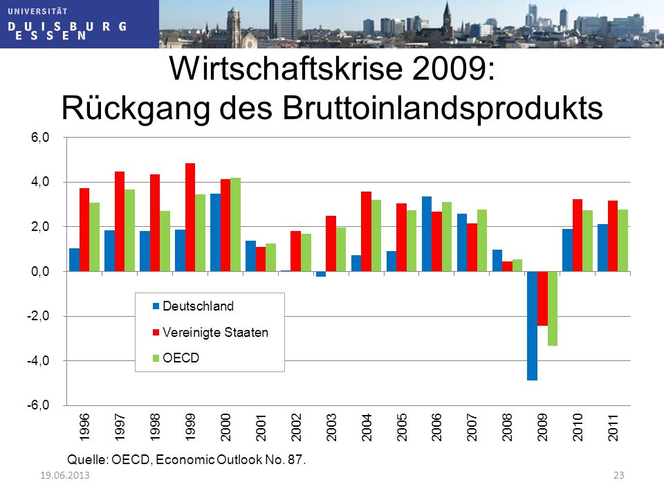 Wirtschaftskrise 2009: Rückgang des Bruttoinlandsprodukts Quelle: OECD, Economic Outlook No. 87. 19.06.201323