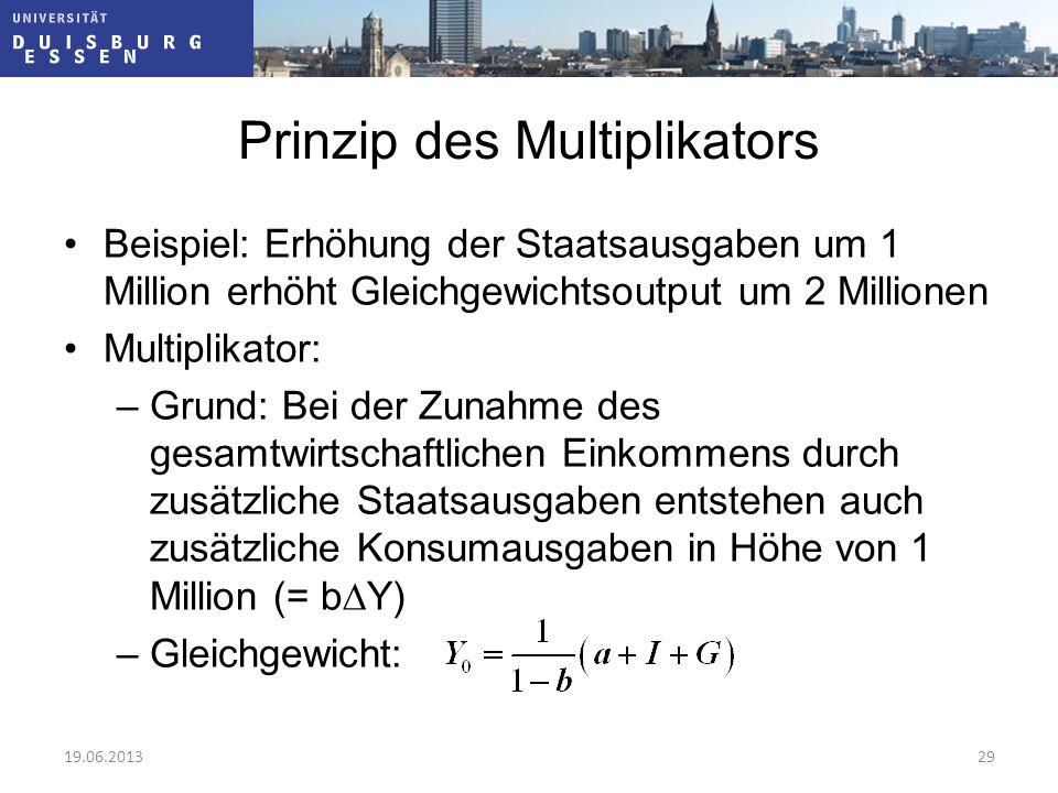 Prinzip des Multiplikators Beispiel: Erhöhung der Staatsausgaben um 1 Million erhöht Gleichgewichtsoutput um 2 Millionen Multiplikator: –Grund: Bei de