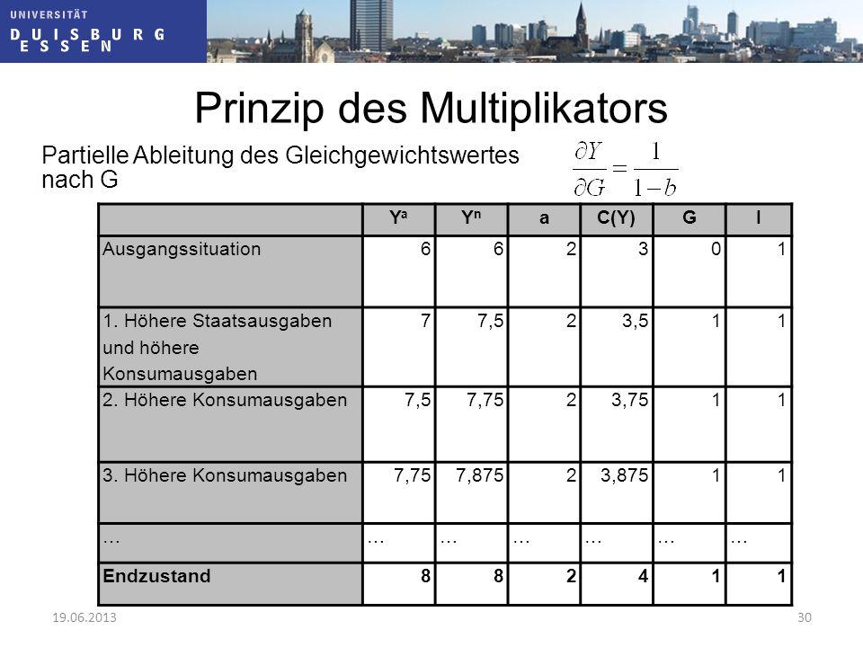 Prinzip des Multiplikators Partielle Ableitung des Gleichgewichtswertes nach G YaYa YnYn aC(Y)GI Ausgangssituation662301 1. Höhere Staatsausgaben und