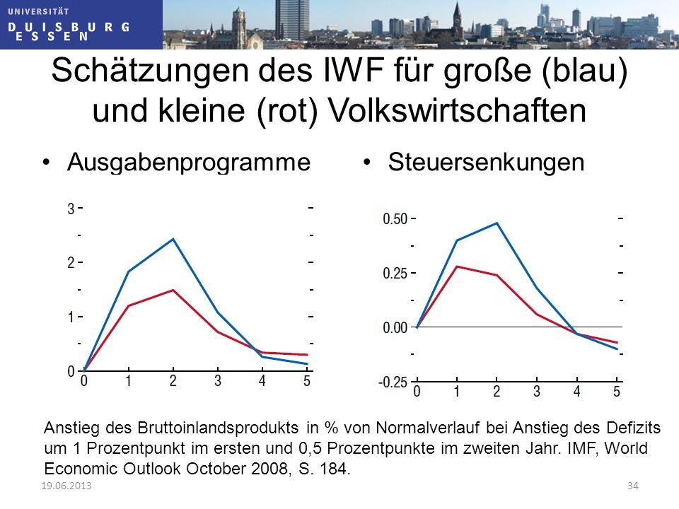Schätzungen des IWF für große (blau) und kleine (rot) Volkswirtschaften AusgabenprogrammeSteuersenkungen Anstieg des Bruttoinlandsprodukts in % von No