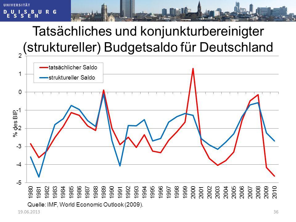 Tatsächliches und konjunkturbereinigter (struktureller) Budgetsaldo für Deutschland Quelle: IMF, World Economic Outlook (2009). 19.06.201336