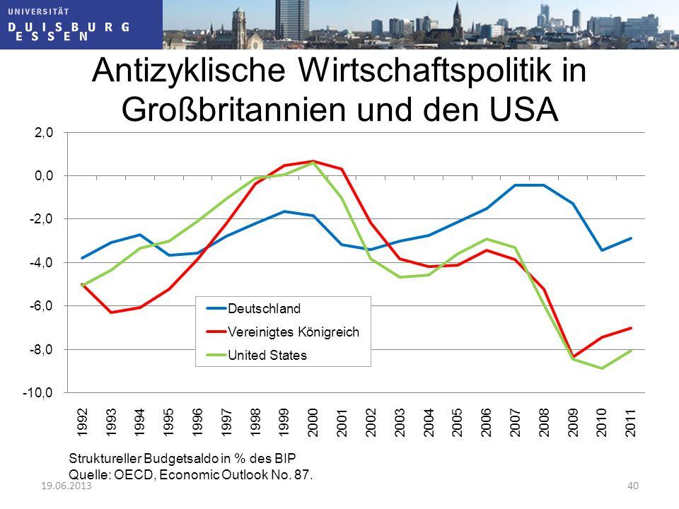 Antizyklische Wirtschaftspolitik in Großbritannien und den USA Struktureller Budgetsaldo in % des BIP Quelle: OECD, Economic Outlook No. 87. 19.06.201