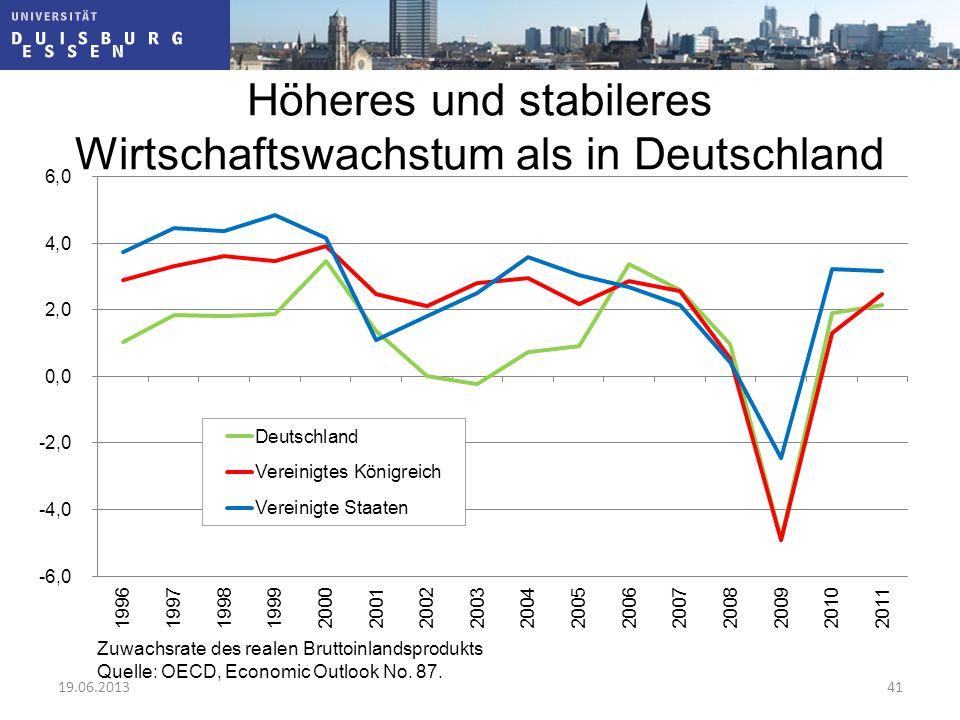 Höheres und stabileres Wirtschaftswachstum als in Deutschland Zuwachsrate des realen Bruttoinlandsprodukts Quelle: OECD, Economic Outlook No. 87. 19.0