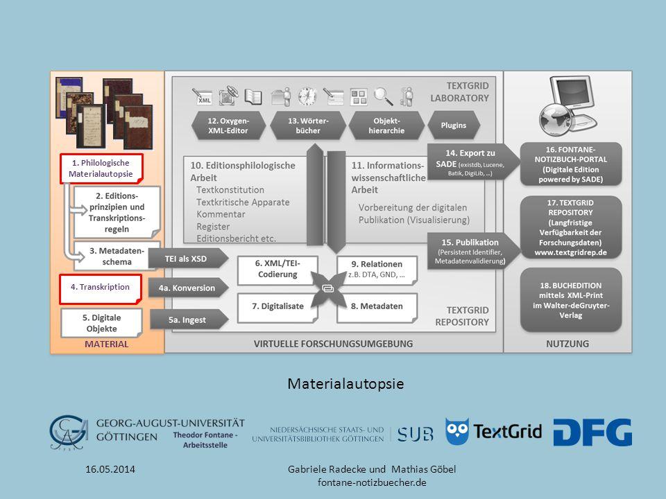 MATERIAL 1. Philologische Materialautopsie 4. Transkription 16.05.2014 Materialautopsie Gabriele Radecke und Mathias Göbel fontane-notizbuecher.de