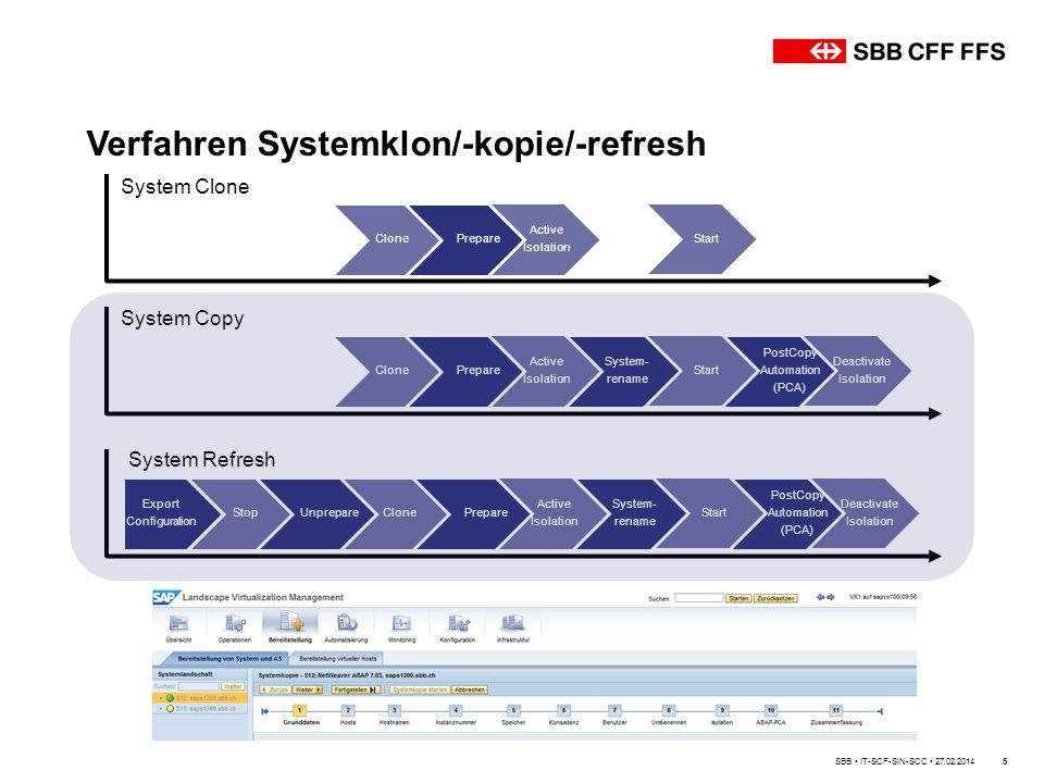 Verfahren Systemklon/-kopie/-refresh 5 ClonePrepare Active Isolation Start System Clone ClonePrepare System- rename PostCopy Automation (PCA) Active Isolation Start Deactivate Isolation System Copy Export Configuration ClonePrepare System- rename PostCopy Automation (PCA) StopUnprepare Active Isolation Start Deactivate Isolation System Refresh SBB IT-SCF-SIN-SCC 27.02.2014